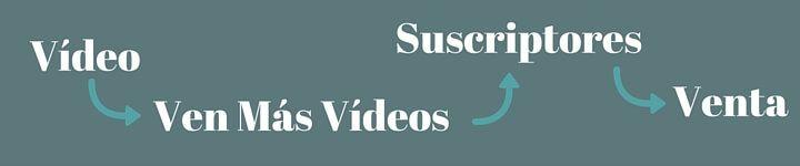 youtube para artistas